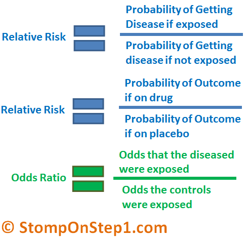 odds ratio calculator for case control study