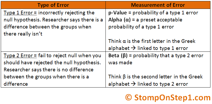 relationship between the alpha level and type i error