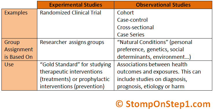 Experimental Research Vs Observational Studies Stomp On Step1