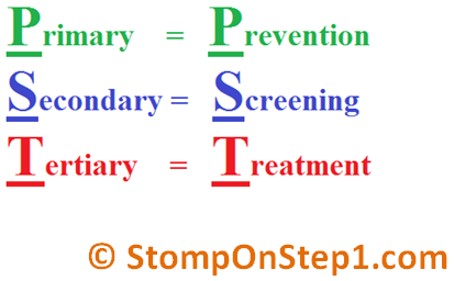 health promotion and prevention levels essay Essays health promotion paper  tertiary level of health promotion tertiary prevention level involves a patient who has a disease that has caused a disability that is irreversible this.